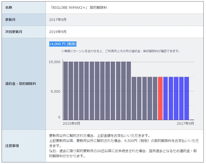 WiMAxの更新月の調べ方と違約金